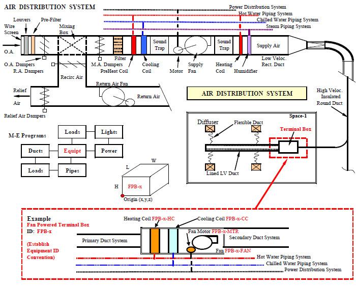 Energy Usage Analysis of Buildings | Energy-Models com