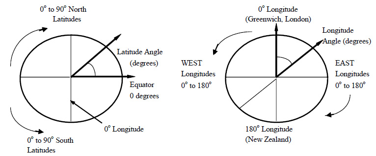 The Earth And Sun EnergyModelscom - Elevation from lat long coordinates
