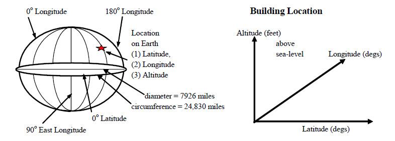The Earth And Sun EnergyModelscom - Latitude longitude altitude