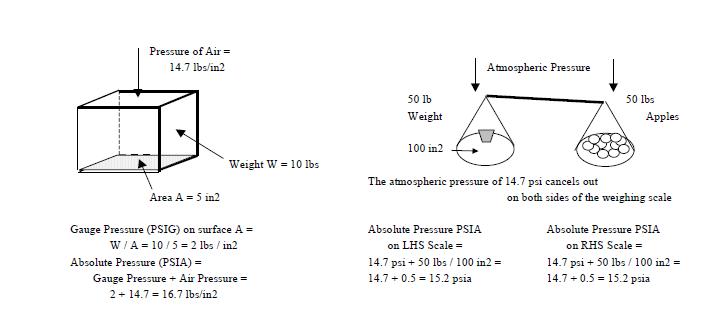 Gases & Liquids (Fluids) and Solids: | Energy-Models com