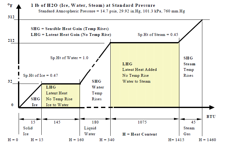 Gases Liquids Fluids And Solids Energy Models