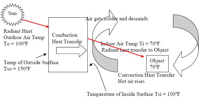 steady state heat transfer