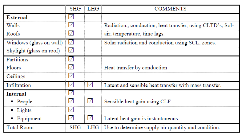 Summer Cooling Loads | Energy-Models com