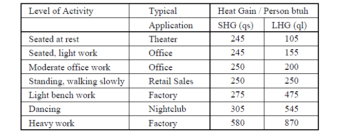 INTERNAL HEAT GAINS (IHG) | Energy-Models com