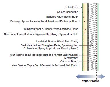 Understanding Vapor Barriers | Energy-Models com