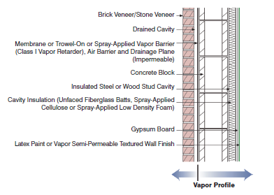 In This Wall Embly The Vapor Barrier Is Also Drainage Plane And Air