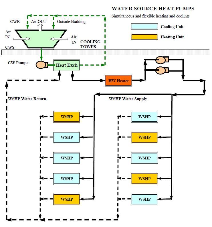 Water Source Heat Pump System