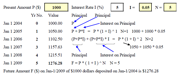 tvm sums Multiple cash flows, fv=sum(pv(1+r)^n) 13, 1, 2, 3, 4 14, example, pv, 300, 400, 700, 500 15, rate, 800%, 800%, 800%, 800% 16, years, 4, 3, 2, 1 17, sum 18, answer, fv, 40815, 50388, 81648, 54000, 226851 19 20, 3 annuity, fv=pmt((1+r)^n-1)/r 21 22, example, pmt, 200 23, rate, 800% 24, years, 5.
