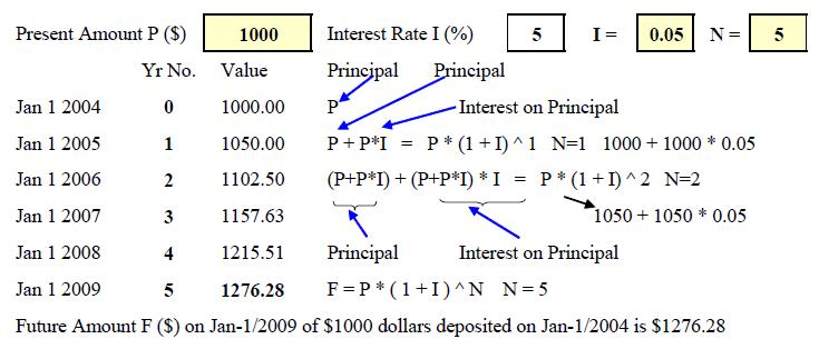 Time Value Of Money Energy Models