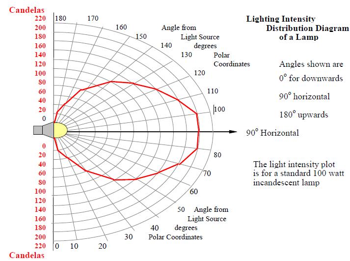 Lighting Nasa Energy Models