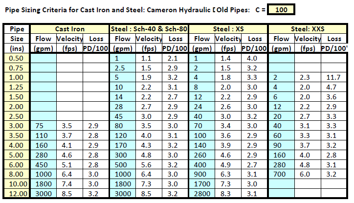 Piping Design Tables Piping Free Engine Image For User  : pipe sizing charts tables 11 from www.odicis.org size 724 x 415 png 58kB