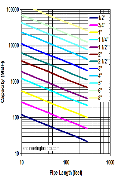 Natural Gas Sizing Chart