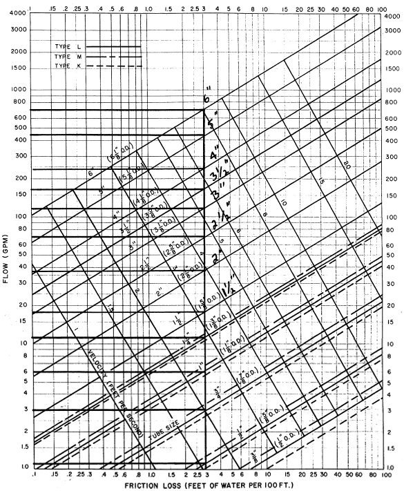 Pipe Sizing Charts Tables