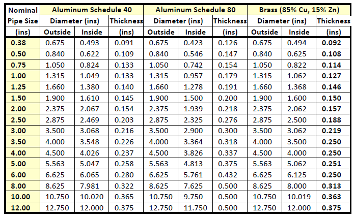 sch pipe chart: Pipe sizing charts tables energy models com