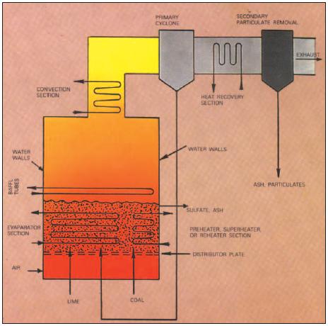 BOILERS | Energy-Models.com
