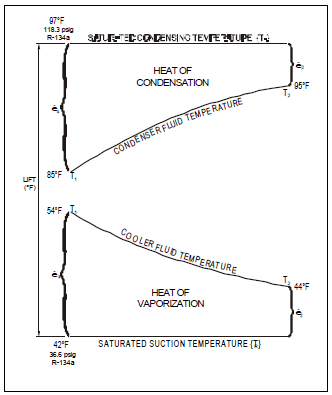 Centrifugal chiller fundamentals energy models figure 3 shows the heat transfer process for both the condenser and the evaporator using the ari design conditions typical temperatures are shown cheapraybanclubmaster Choice Image