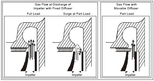 Centrifugal Chiller Fundamentals on York Chiller Diagram