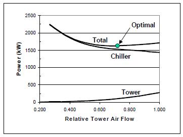Chiller Plant Design | Energy-Models com