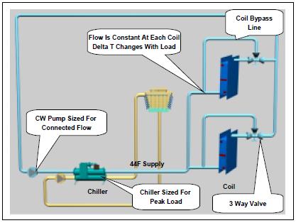 Chiller Plant Design Energy Models