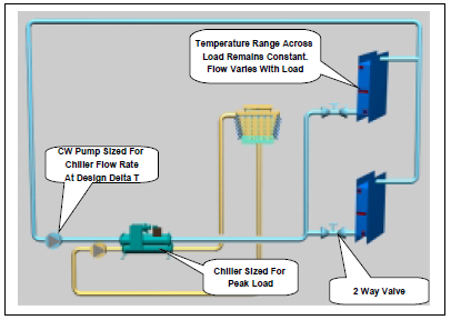 Chiller plant design energy models for example consider a building with an 80 ton peak load summing all the connected loads adds up to 100 tons in short this building has a diversity of cheapraybanclubmaster Choice Image