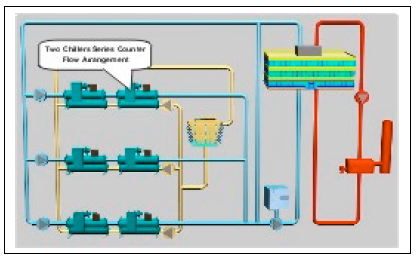 piping layout considerations chiller plant design energy models com  chiller plant design energy models com