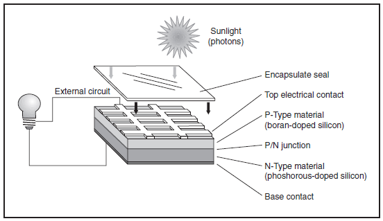 Introduction To Photovoltaic Systems Energy Models Com