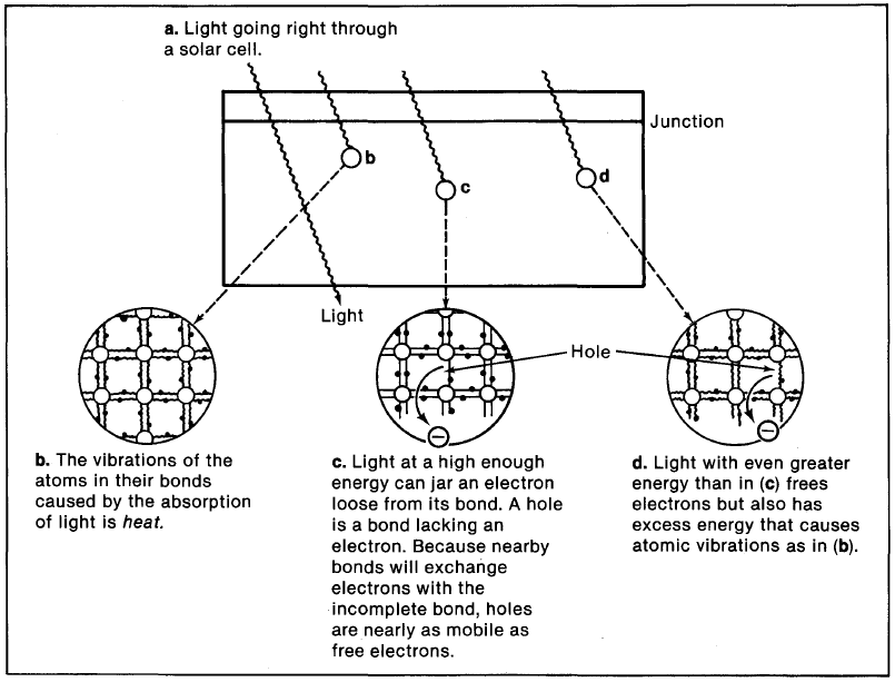 Basic Photovoltaic Principles And Methods Energy Models Com