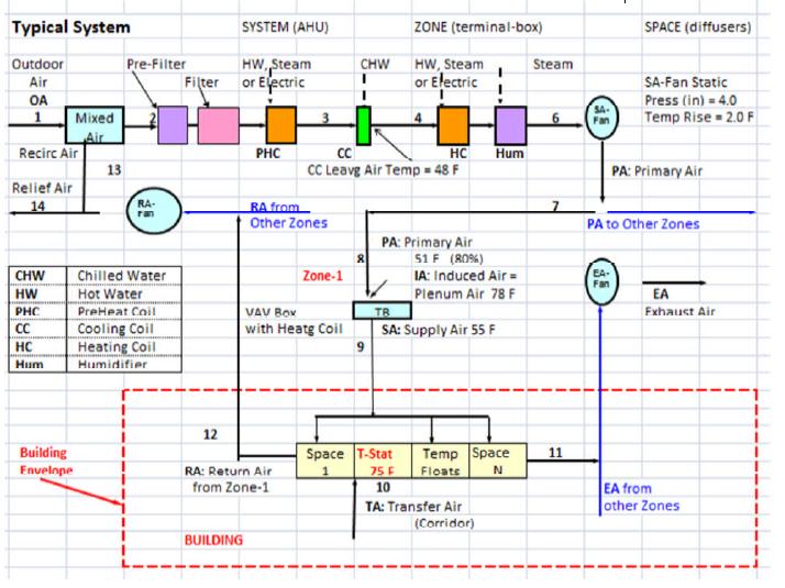 Building Loads Analysis Program Energy Models Com