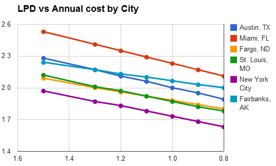 Lighting power cost savings by city