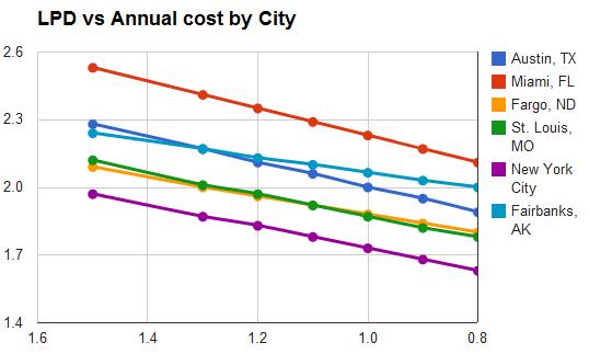 Lighting power cost savings by city