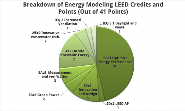 Pie Chart Breakdown of LEED Energy Modeling Credits and Points