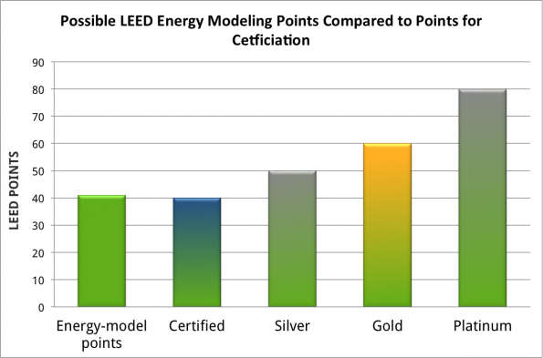 LEED Certification levels relative to Energy-modeling