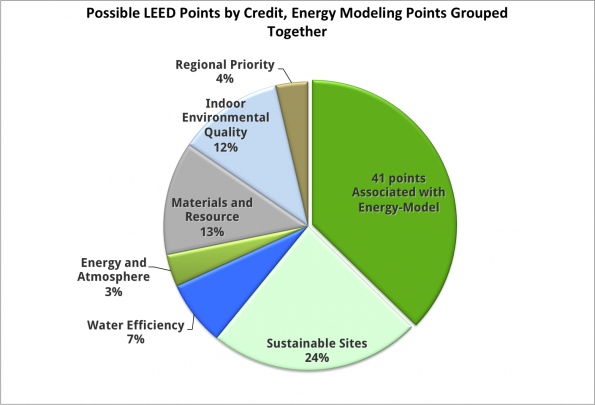 LEED Points Energy Modeling Pie Chart