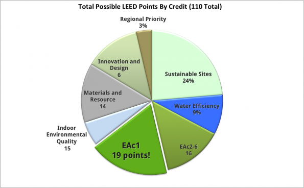 LEED Points Pie Chart