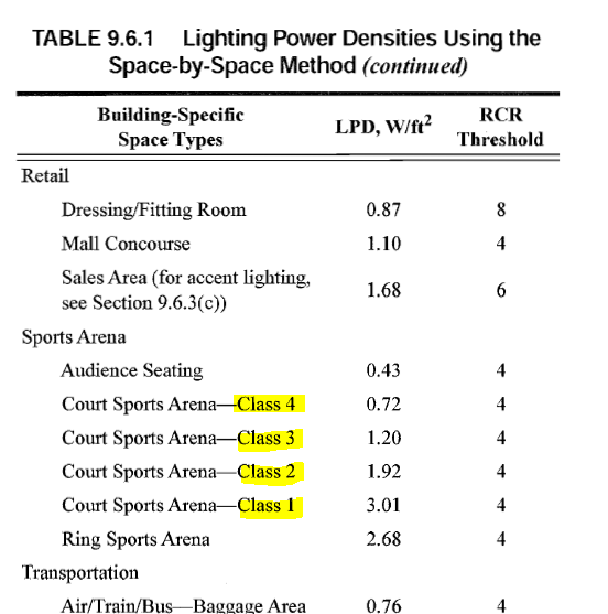 Lighting power density space by space method energy for Table 6 4 minimum exhaust rates