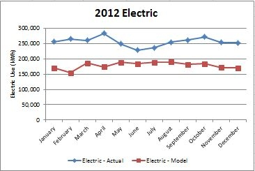 Electric Use Comparison