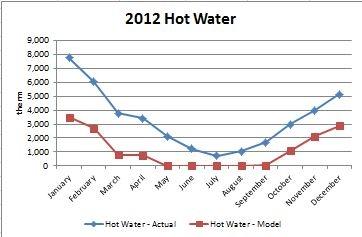 Hot Water Comparison