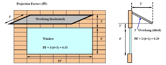 Azimuth Angles Of Building Surfaces Energy Models Com