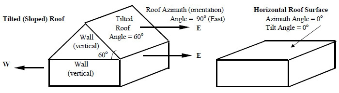 For Example Increase The Tilt Angle Until It Is Vertical And It Is The  Orientation Looking Out From Inside. A Horizontal Roof Has An Azimuth Angle  Of 0o And ...