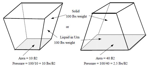 Gases Liquids Fluids And Solids Energy Models