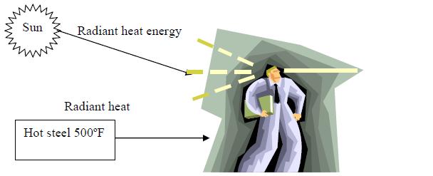 Heat Transfer Energy Models