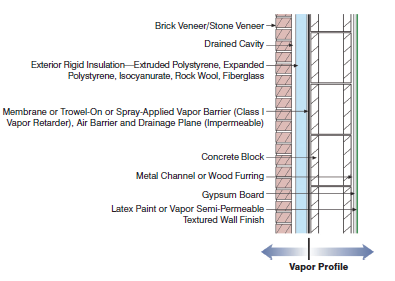 Understanding vapor barriers energy for Exterior concrete wall insulation
