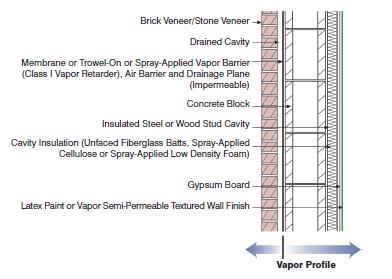 Understanding Vapor Barriers Energy Models Com