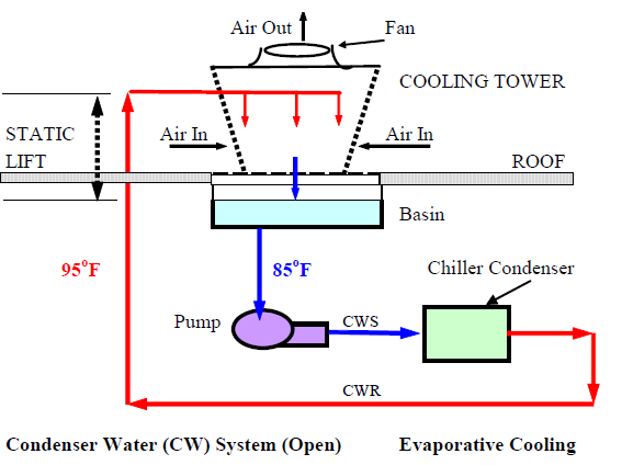 Piping And Ductwork Systems Energy Models Com
