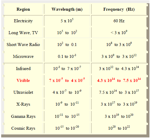 common properties of electromagnetic radiation pdf