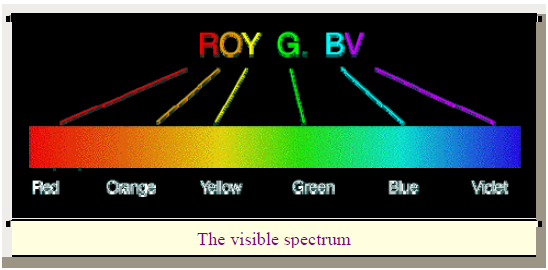 red end of spectrum