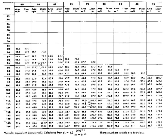 Duct Sizing Charts Amp Tables Energy Models Com