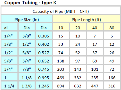 Pipe Sizing Charts Tables | Energy-Models com