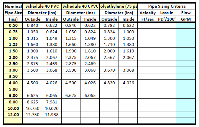 Copper Pipe Sizing Chart