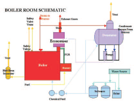 boilers | energy-models, Wiring block